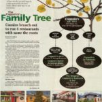 Coppola Family Tree Part 1